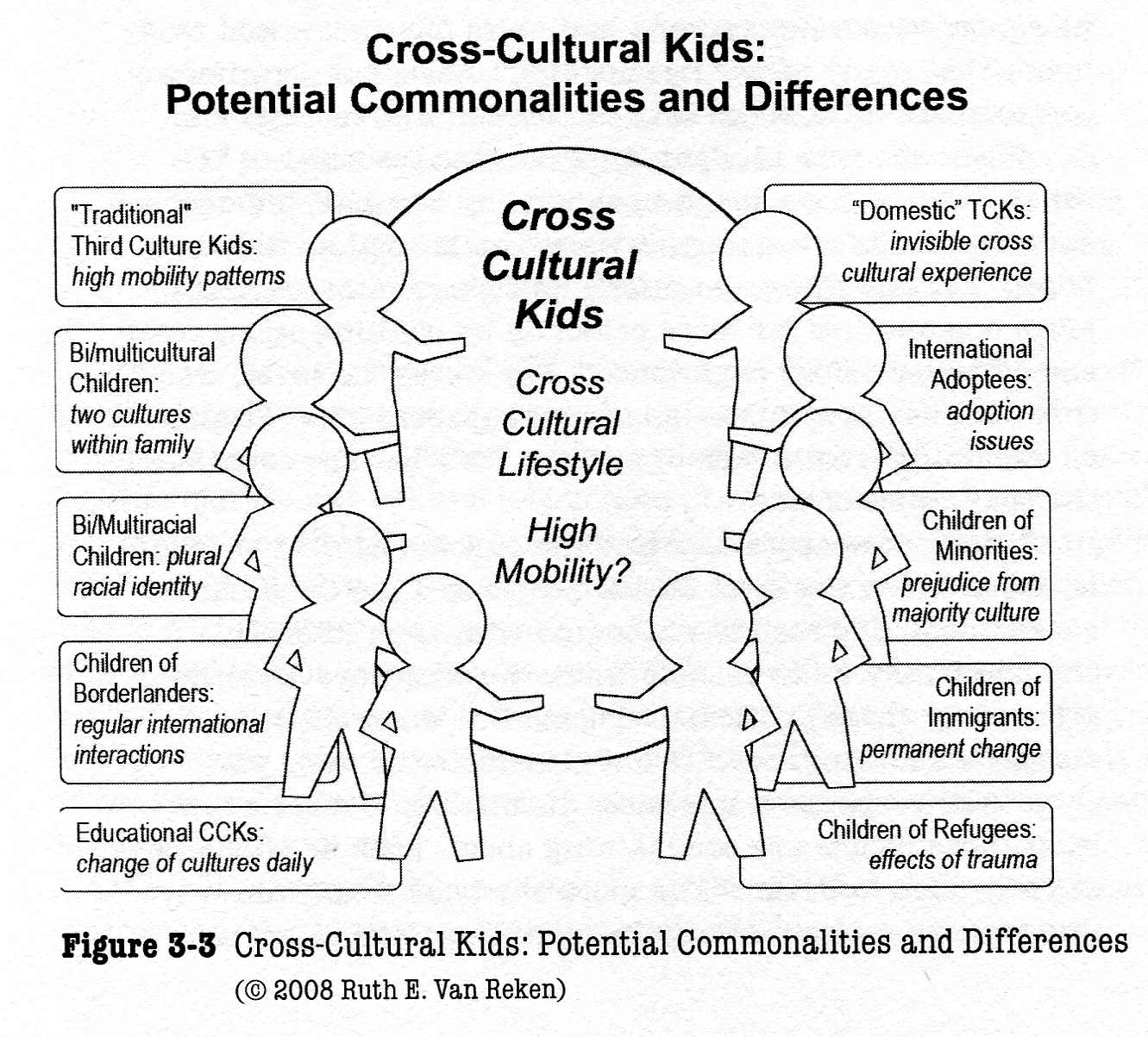 third culture kid essay Who are third culture kids or tcks children who grow up overseas, whose parents careers keep them abroad for most, or all of their formative.
